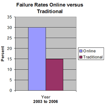 Dating failure rate
