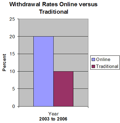 distance learning versus traditional learning essay However, northcentral university, an online institution, states that with the absence of regular class meetings, online courses require students to acquire and learn course materials on their own time according to the journal of asynchronous learning networks, this freedom is what makes online classes attractive to.